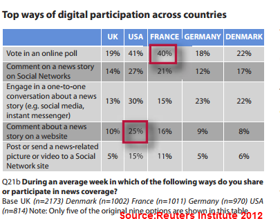 Digital news participation, commenting, sharing, polls