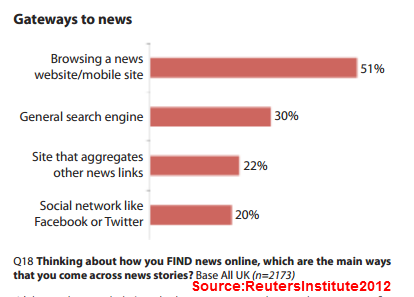 How people find news online