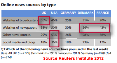 Online sources for news
