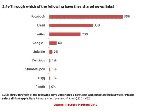 Sharing news links