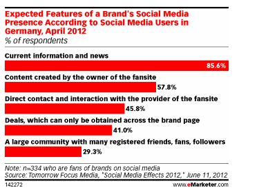 social media usage in Gemany 2012